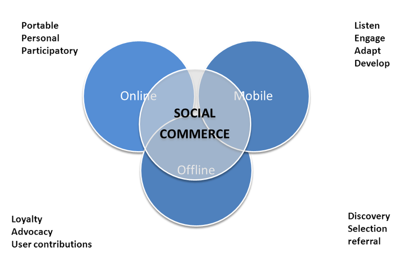 Approach to social commerce