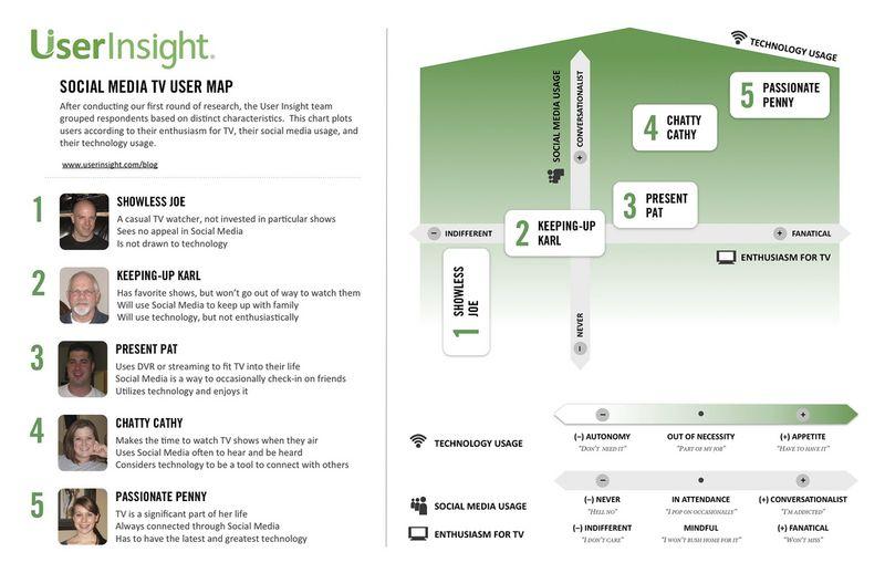 Social TV user insight map