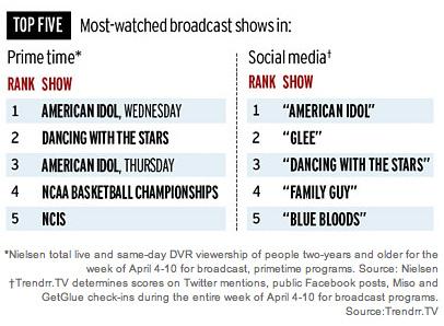 Sociial TV trendr charts